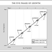 Une courbe de vie du management ?