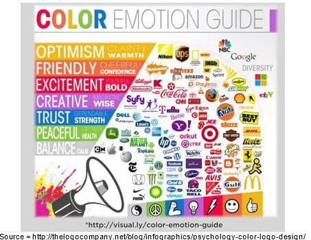 Utiliser la couleur