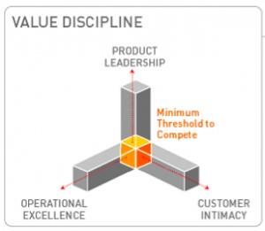 Critères de choix d'un produit et stratégie commerciale.