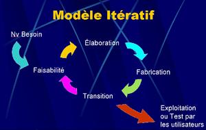 Stratégie de gestion de projet et innovation