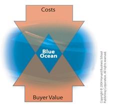 Approches de la stratégie. 2 : Océan Bleu