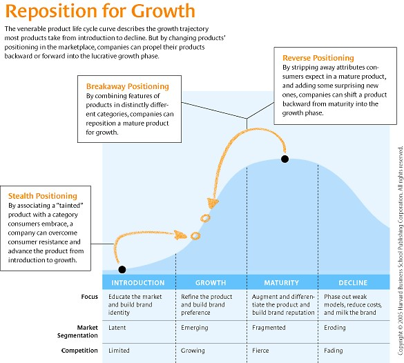 product life cycle of fmcg product Ehrenberg-bass - 2008 advertising and new product introduction  pl growth is  systematically related to business cycles  inflation the major impact on fmcg.