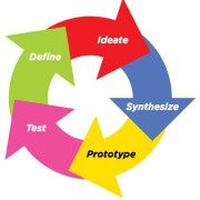 Le Design Thinking pour innover. 2.