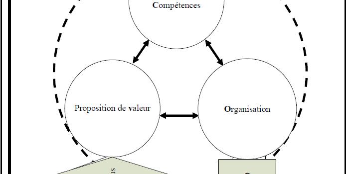Le changement de modèle d'affaire     (Industrie française de la musique)