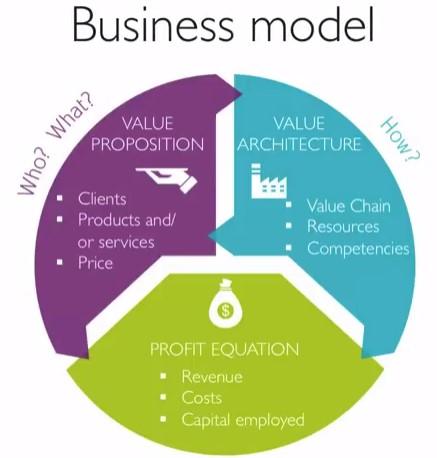 L'innovation de modèle d'affaire : l'approche HEC