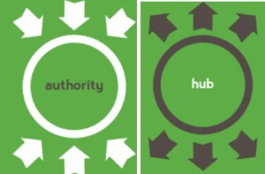Authority, Hub