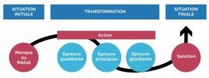 Storytelling :modèle action