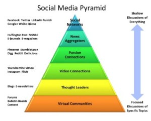 Merketing des medias sociaux
