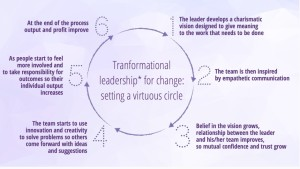 Leadership et innovation
