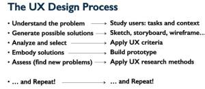 Methodes de la conception