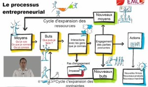 Effectuation : processus entrepreneurial