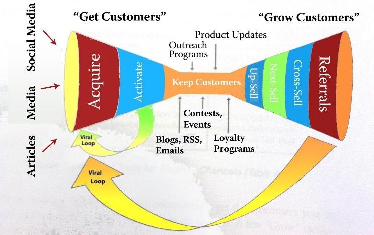 Entonnoir marketing de contenu