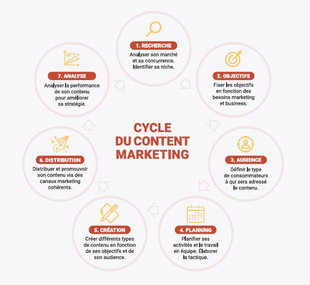 Cycke du marketing de contenu