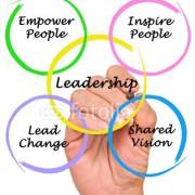 Les impacts neuronaux du leadership
