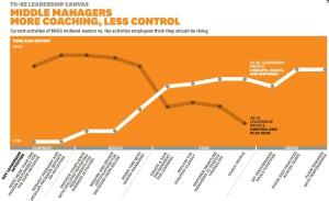 Activités des managers du milieu