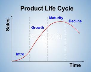 Manager le cycle de vie d'un produit
