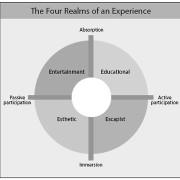 Le marketing des expériences