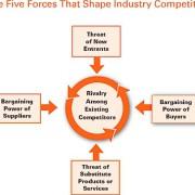 Deux approches de la stratégie . 1: M. Porter