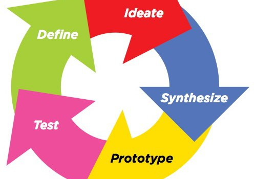 Le Design Thinking pour innover.1.