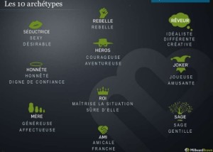 Liste Archetypes marques
