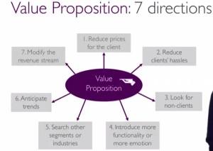 Direction recherche proposition de valeur