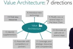 Directions de recherche architecture de valeur