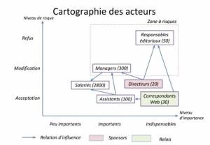 Cartographie des acteurs.1