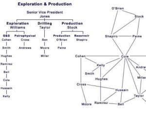 Organigramme et réseau informel