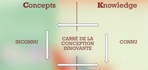 Fabrique de l'innovation Methode C-K