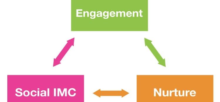 Le marketing des medias sociaux.1