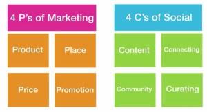 Marketing medias sociaux