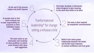 Leadership et innovation