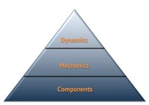 Pyramide des éléments de jeu