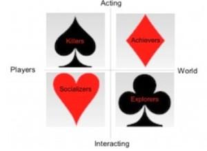 Typologie des joueurs