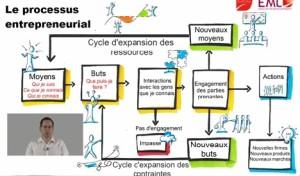 Effectuation : processus entrepreneurial