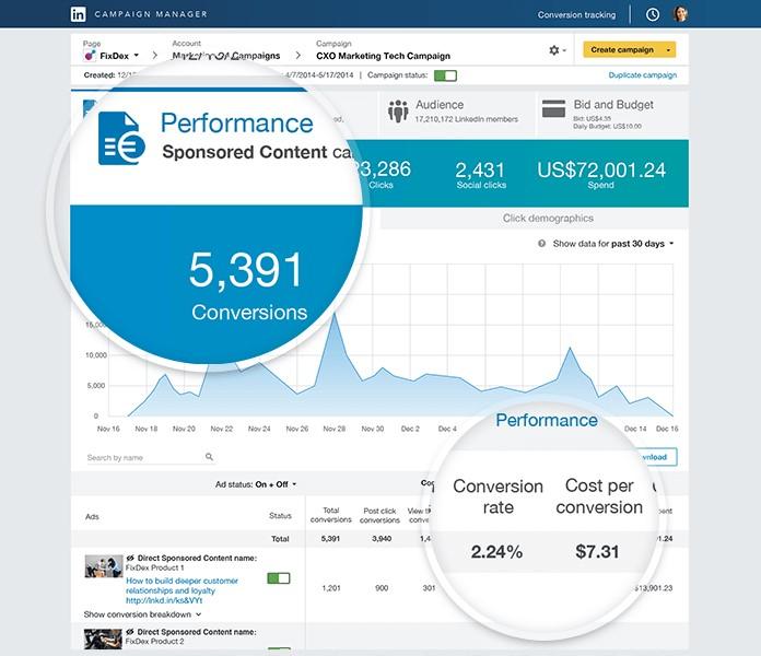 Mesure effets de la pub LinkedIn