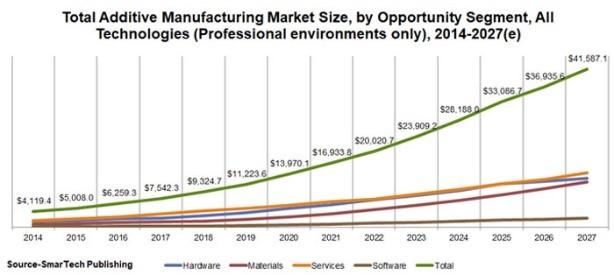Evol. ventes secteur 3D