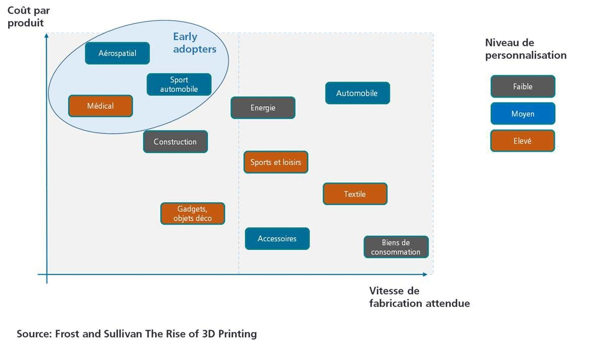 Degré d'adoption de l'impression 3D