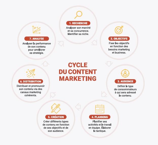 Cycke du marketing de contenu