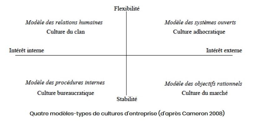 Les 4 modèles de culture d'entreprise