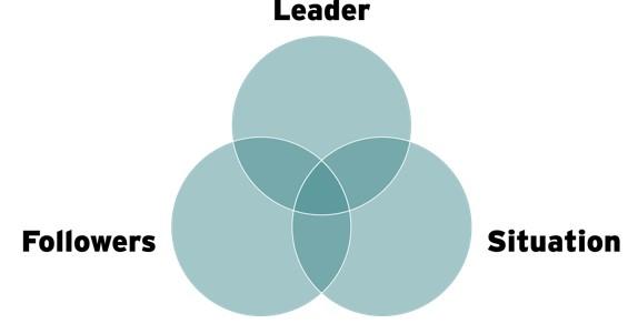 scénario de leadership