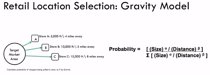 Modèle de gravité