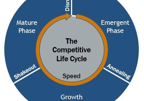Le cycle de vie de la concurrence