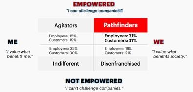 Typologie employés et clients