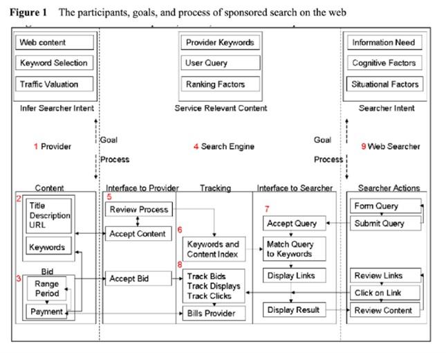 Processus Google