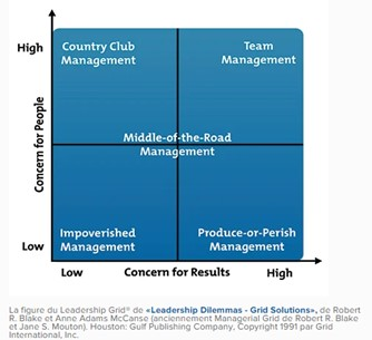 Managerial;Grid
