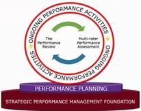 Management de la .performance