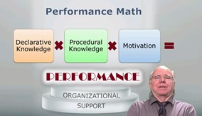 Manager la performance