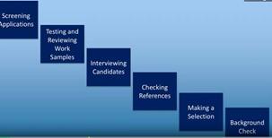 Etapes processus de recrutement