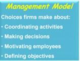 Amender le modèle de management traditionnel. 1